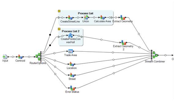 LIM Data Integration