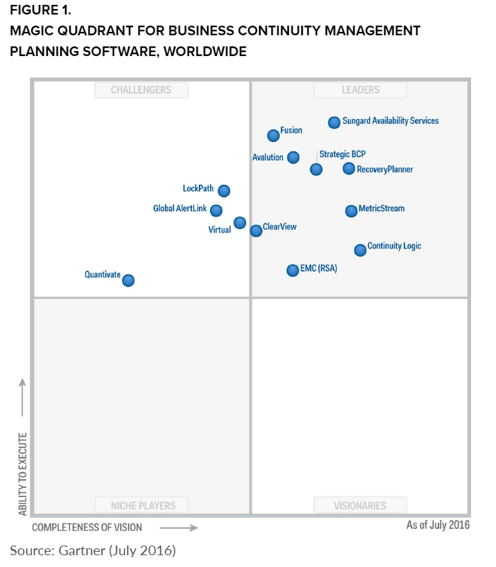 gartner-magic-quadrant-2016.png